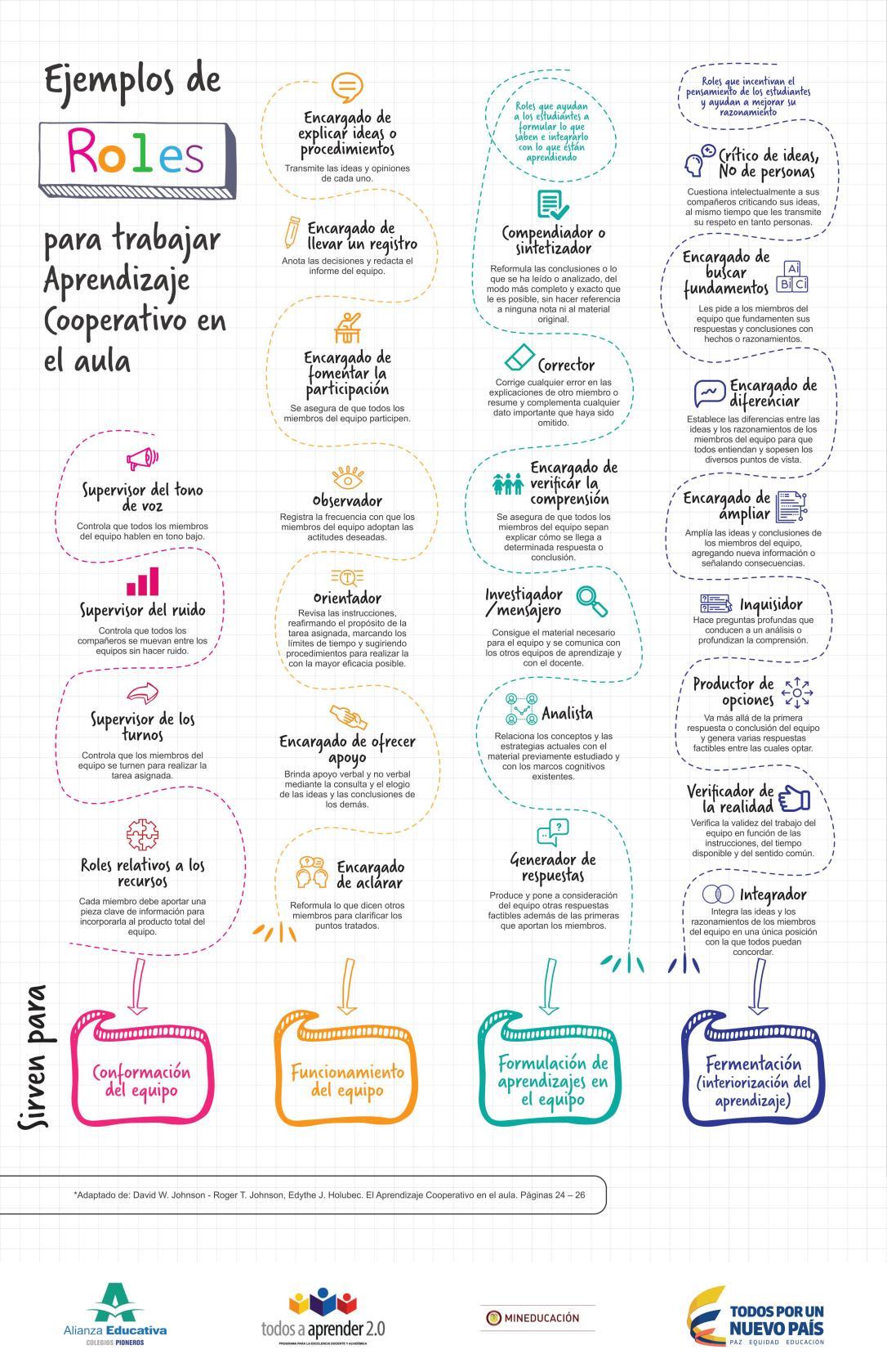 aprendizaje cooperativo ejemplos roles