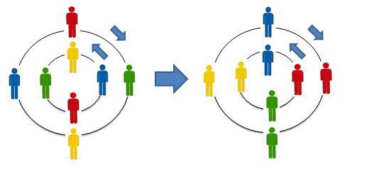 Dinámica Aprendizaje Cooperativo